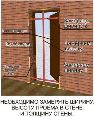 Как сделать замеры дверей входных